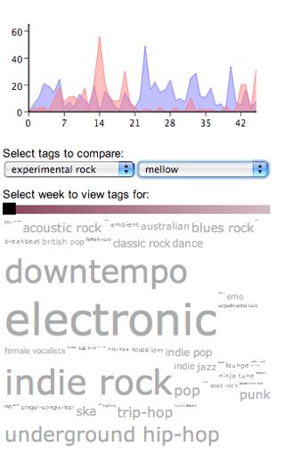 Musicalcharts